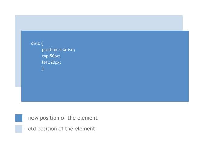http://info.template-help.com/help/wp-content/uploads/2011/12/css-positions-1.jpg