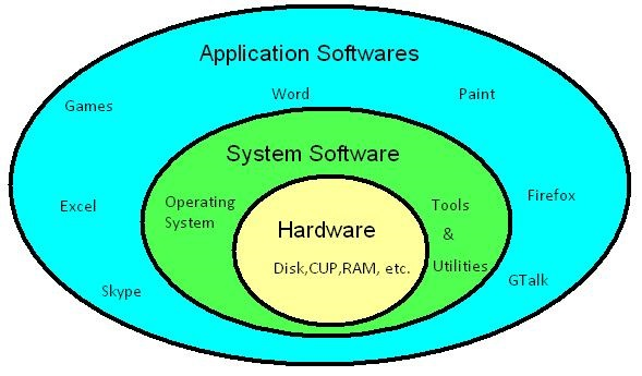 comparison between application software and system software A program's classification as system or application software usually depends on the principal function of the program, and the distinction between the two categories is not always clear cut labels : operating systems leave a comment 0 comments: post a comment.